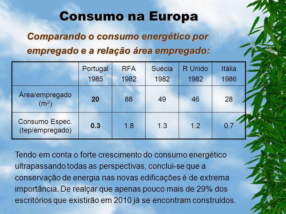 Consumo Espec. (tep/empregado)