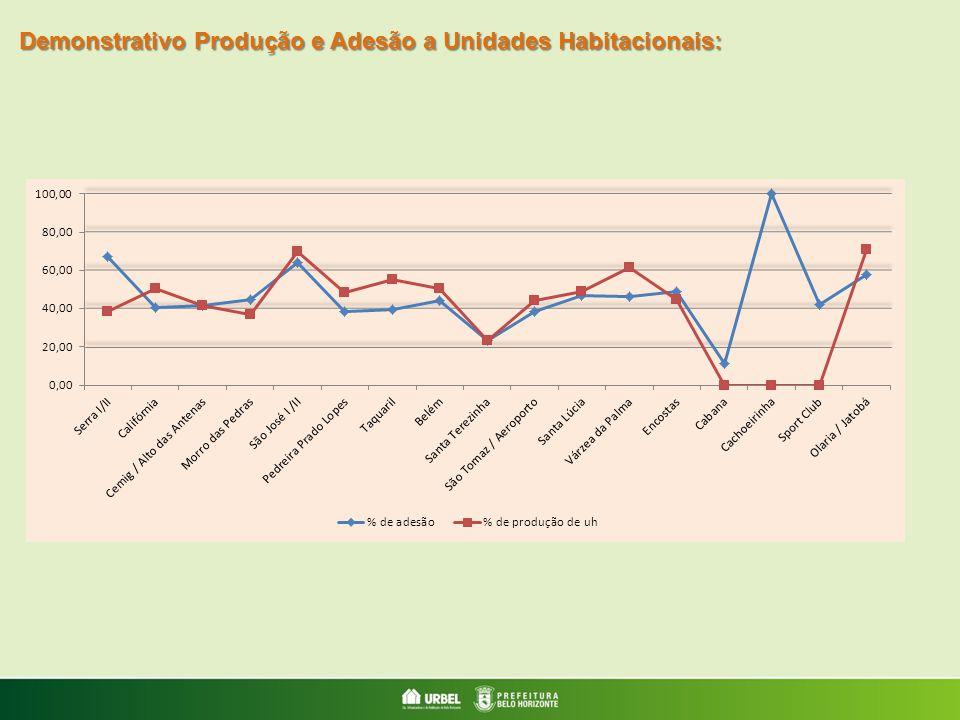 Demonstrativo Produção e Adesão a Unidades Habitacionais: