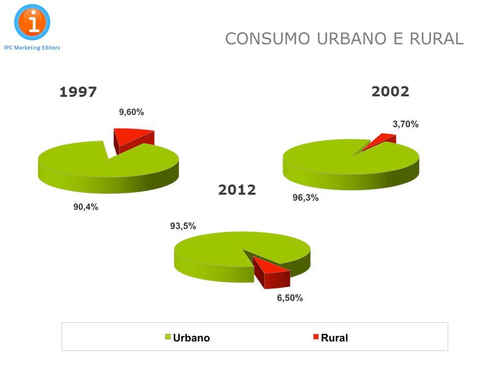 CONSUMO URBANO E RURAL 1997 2002 2012