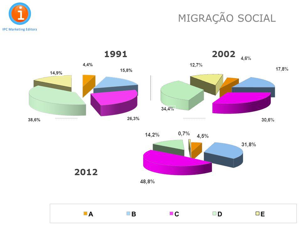 MIGRAÇÃO SOCIAL 1991 2002 2012