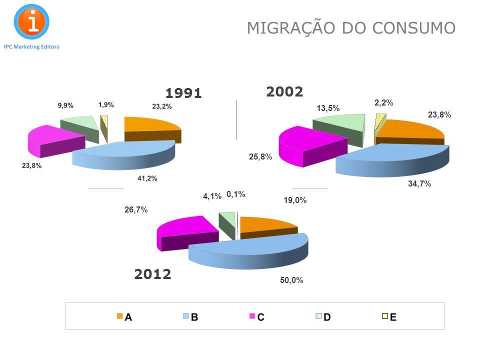 MIGRAÇÃO DO CONSUMO 1991 2002 2012