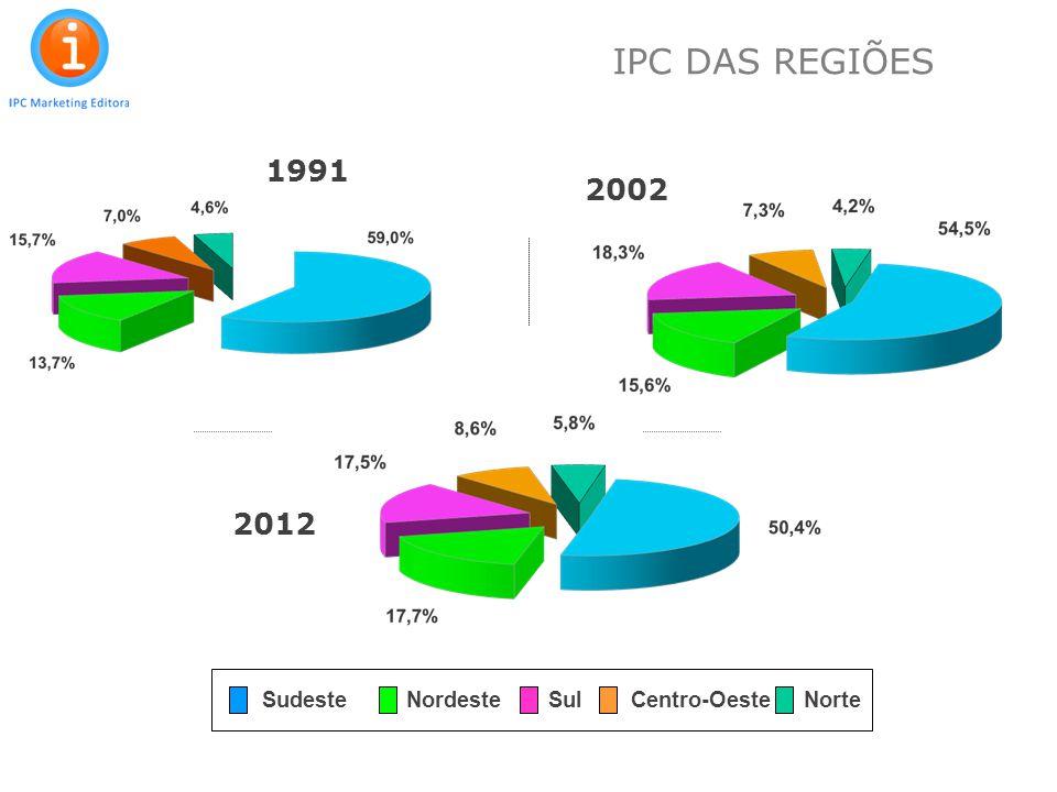 IPC DAS REGIÕES 1991 2002 2012 Sudeste Nordeste Sul Centro-Oeste Norte