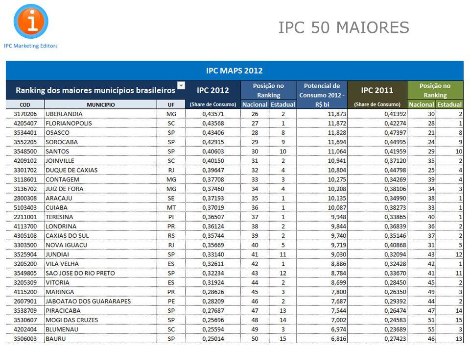 IPC 50 MAIORES