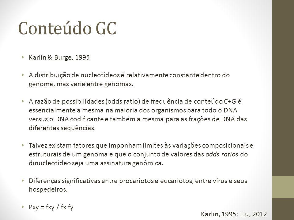 Conteúdo GC Karlin & Burge, 1995