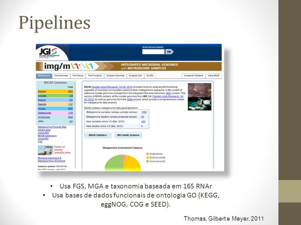 Usa FGS, MGA e taxonomia baseada em 16S RNAr