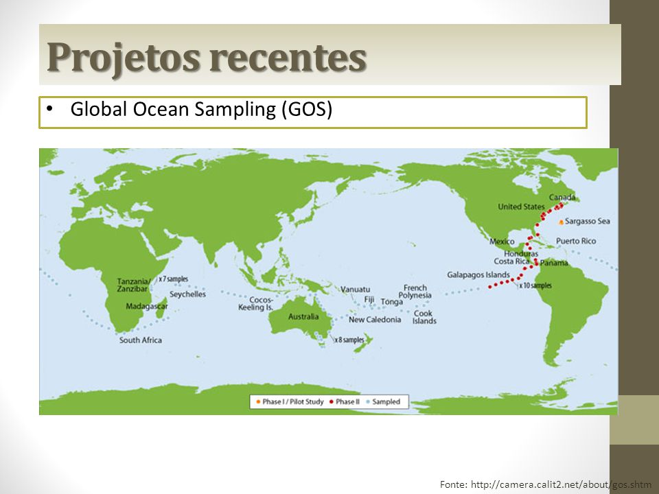 Projetos recentes Global Ocean Sampling (GOS)