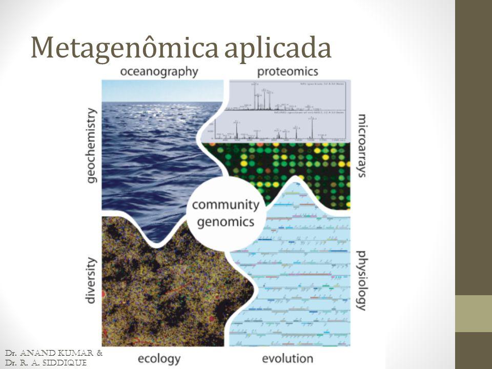 Metagenômica aplicada