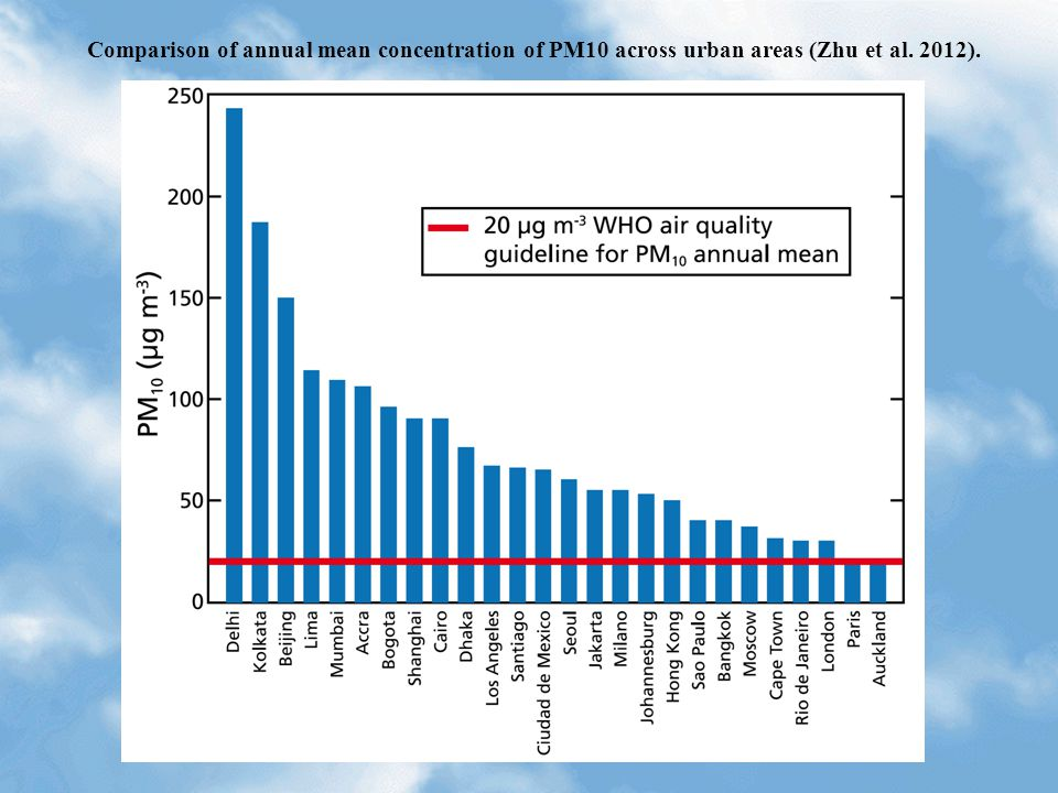 Comparison of annual mean concentration of PM10 across urban areas (Zhu et al. 2012).