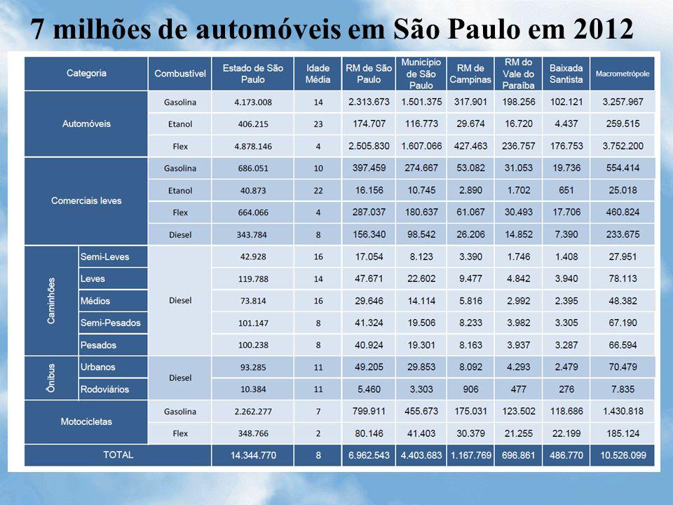 7 milhões de automóveis em São Paulo em 2012