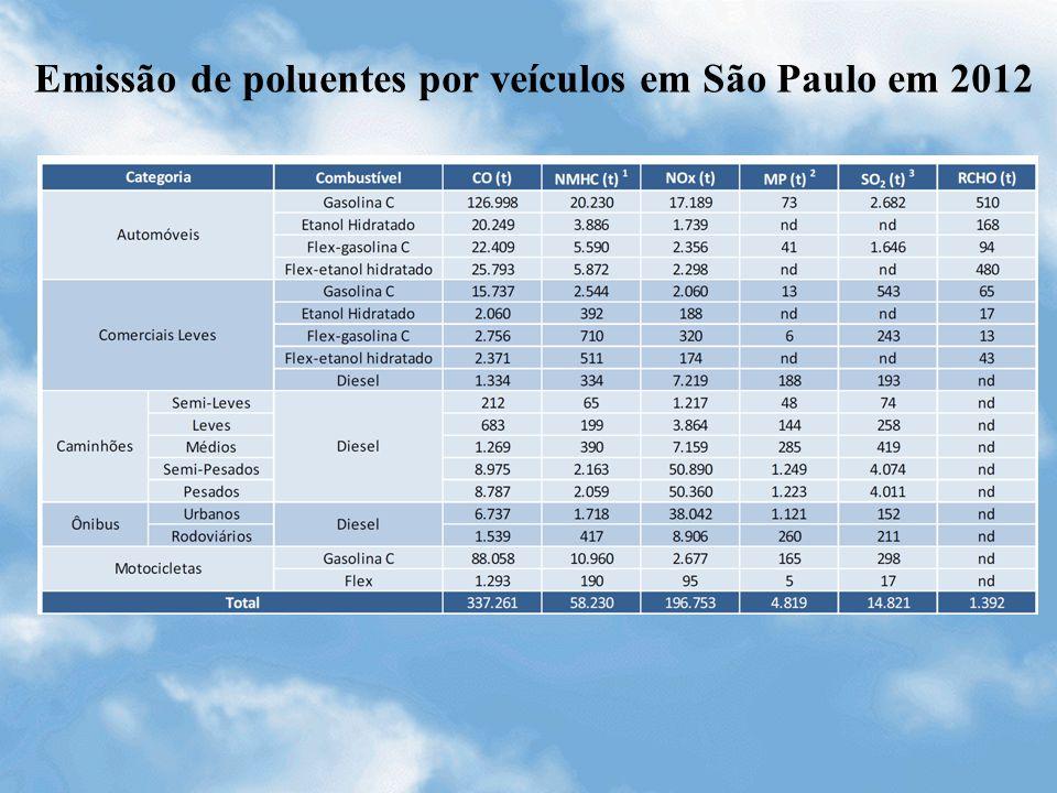 Emissão de poluentes por veículos em São Paulo em 2012