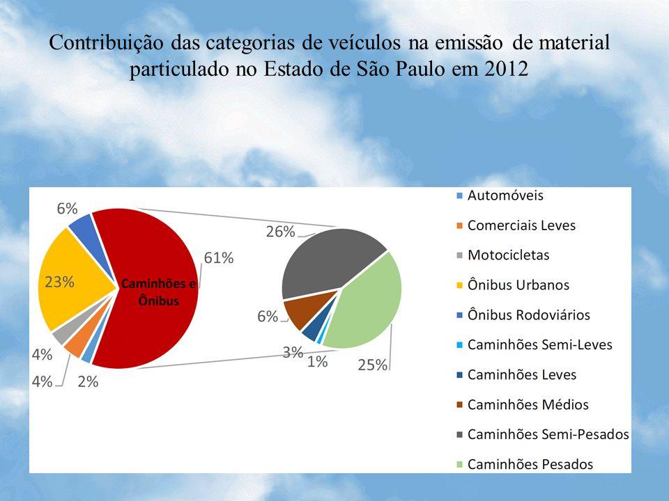 Contribuição das categorias de veículos na emissão de material particulado no Estado de São Paulo em 2012