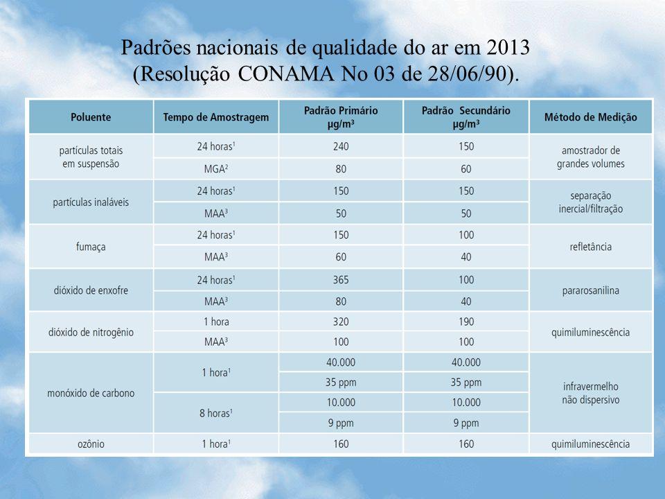 Padrões nacionais de qualidade do ar em 2013