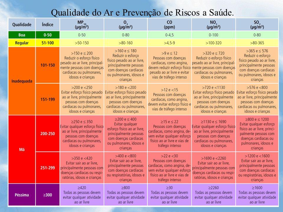 Qualidade do Ar e Prevenção de Riscos a Saúde.