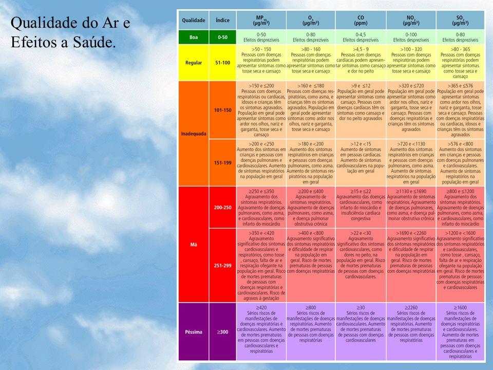 Qualidade do Ar e Efeitos a Saúde.