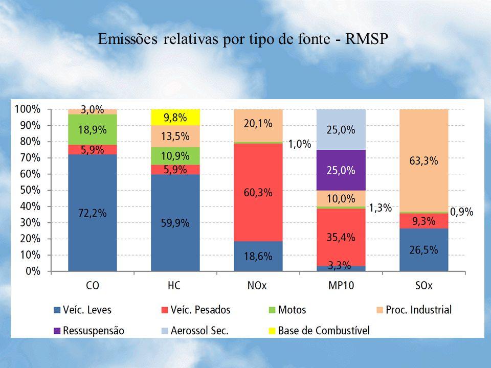 Emissões relativas por tipo de fonte - RMSP