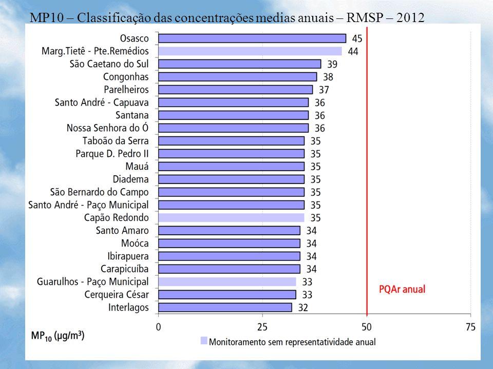 MP10 – Classificação das concentrações medias anuais – RMSP – 2012