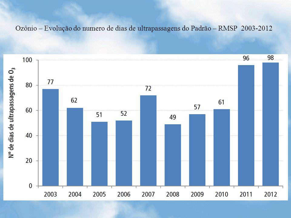 Ozônio – Evolução do numero de dias de ultrapassagens do Padrão – RMSP 2003-2012