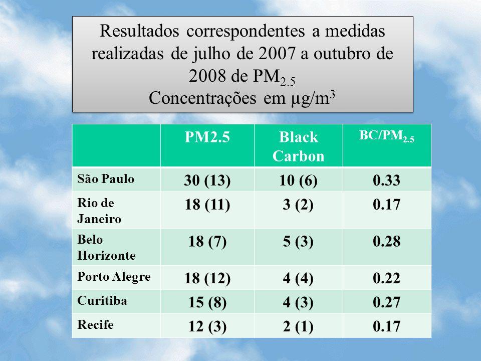 Resultados correspondentes a medidas realizadas de julho de 2007 a outubro de 2008 de PM2.5