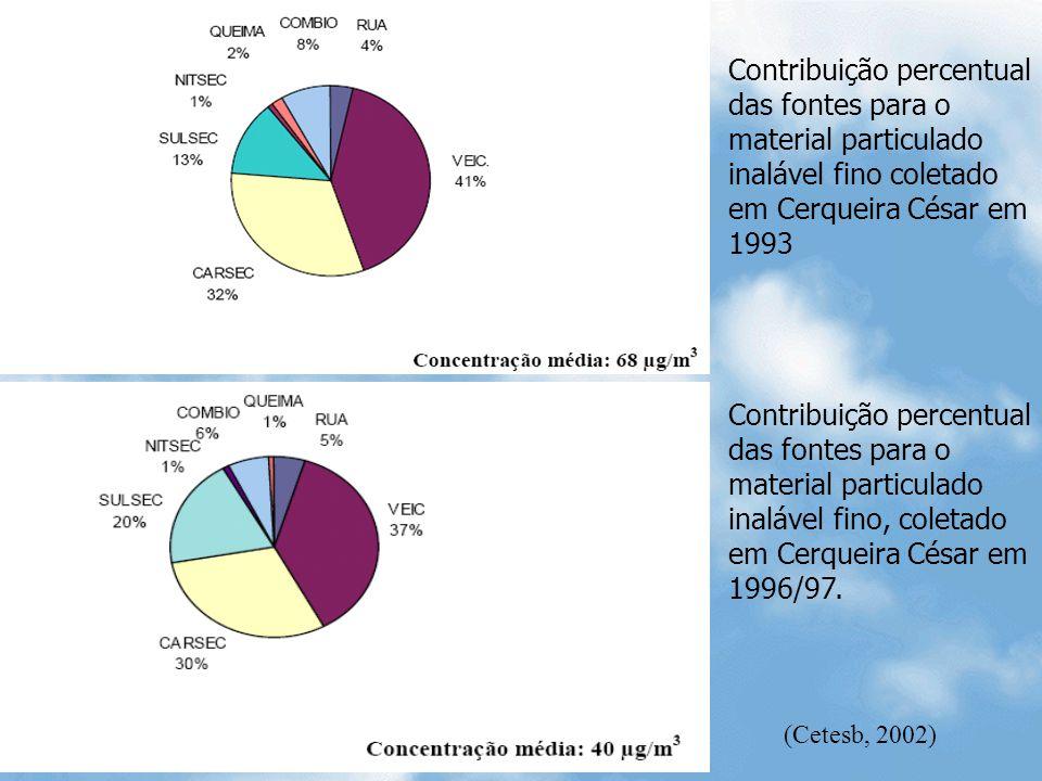 Contribuição percentual das fontes para o material particulado inalável fino coletado em Cerqueira César em 1993