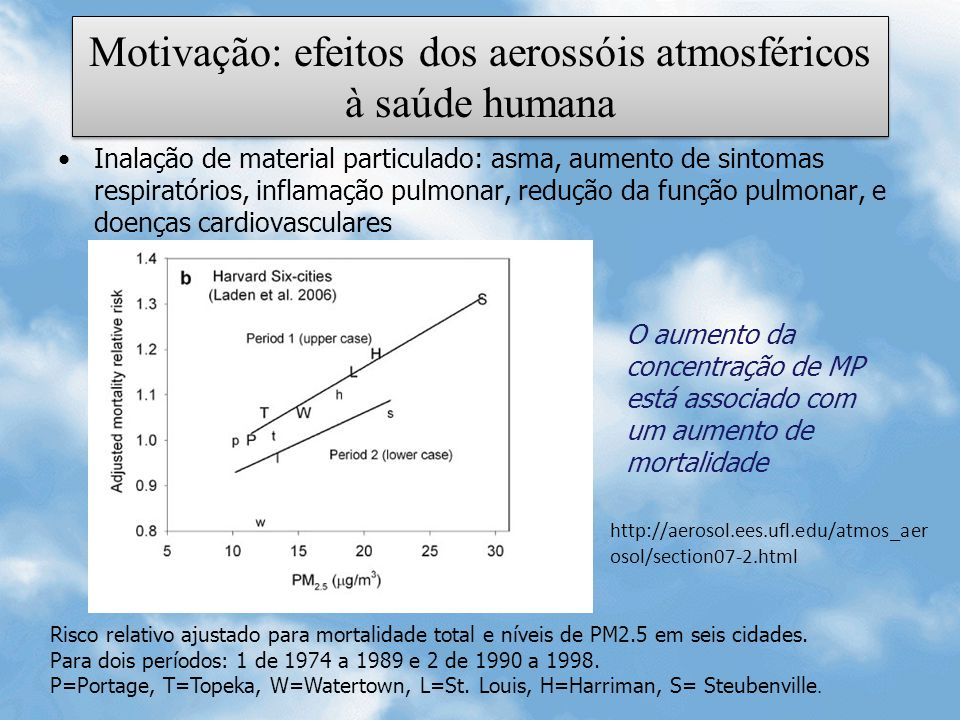 Motivação: efeitos dos aerossóis atmosféricos à saúde humana