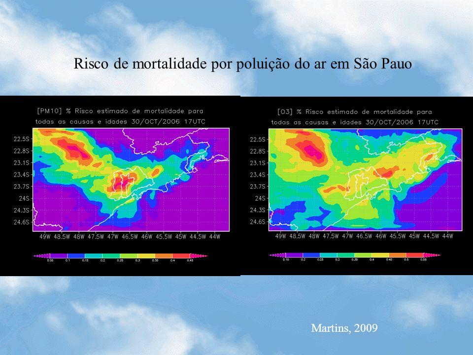 Risco de mortalidade por poluição do ar em São Pauo