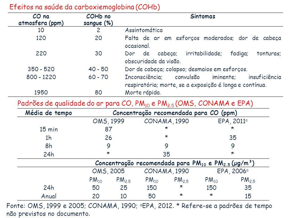 Efeitos na saúde da carboxiemoglobina (COHb)
