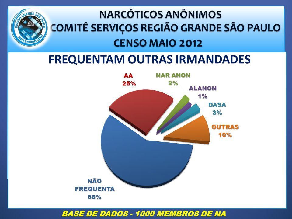 COMITÊ SERVIÇOS REGIÃO GRANDE SÃO PAULO FREQUENTAM OUTRAS IRMANDADES