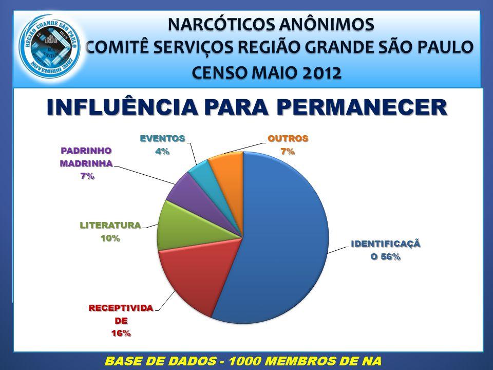 COMITÊ SERVIÇOS REGIÃO GRANDE SÃO PAULO INFLUÊNCIA PARA PERMANECER
