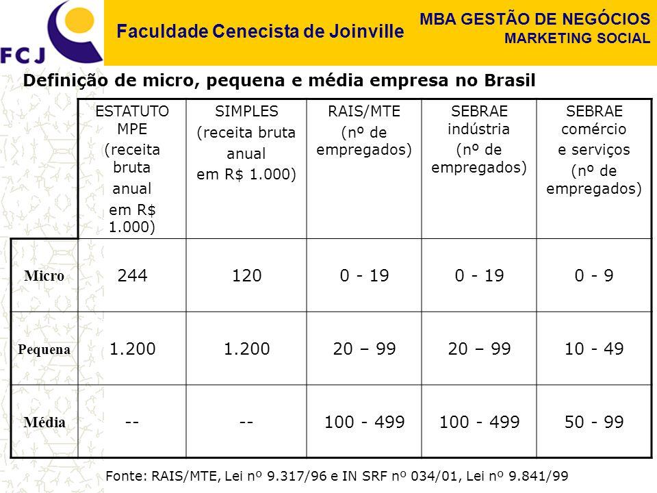 Definição de micro, pequena e média empresa no Brasil