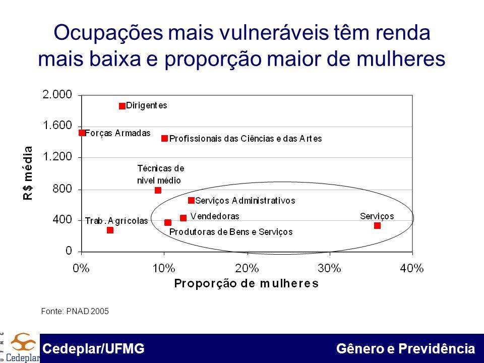 Ocupações mais vulneráveis têm renda mais baixa e proporção maior de mulheres