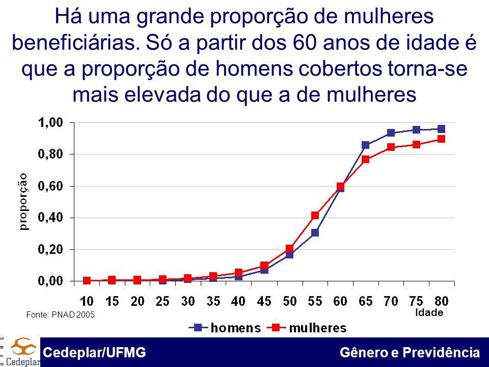 Há uma grande proporção de mulheres beneficiárias