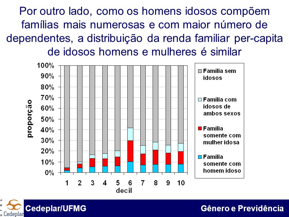 Por outro lado, como os homens idosos compõem famílias mais numerosas e com maior número de dependentes, a distribuição da renda familiar per-capita de idosos homens e mulheres é similar