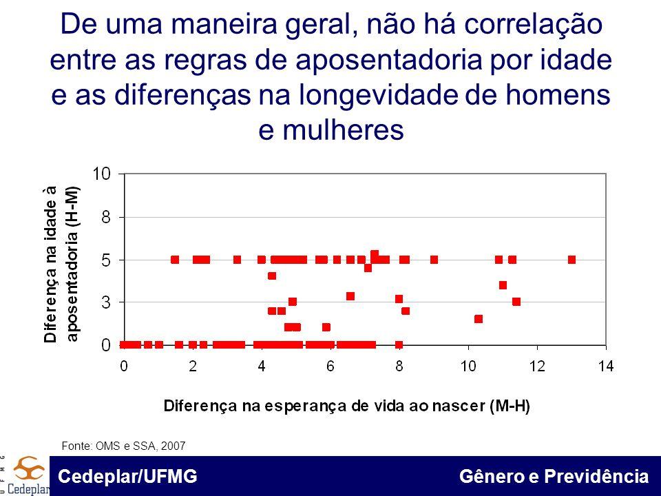De uma maneira geral, não há correlação entre as regras de aposentadoria por idade e as diferenças na longevidade de homens e mulheres