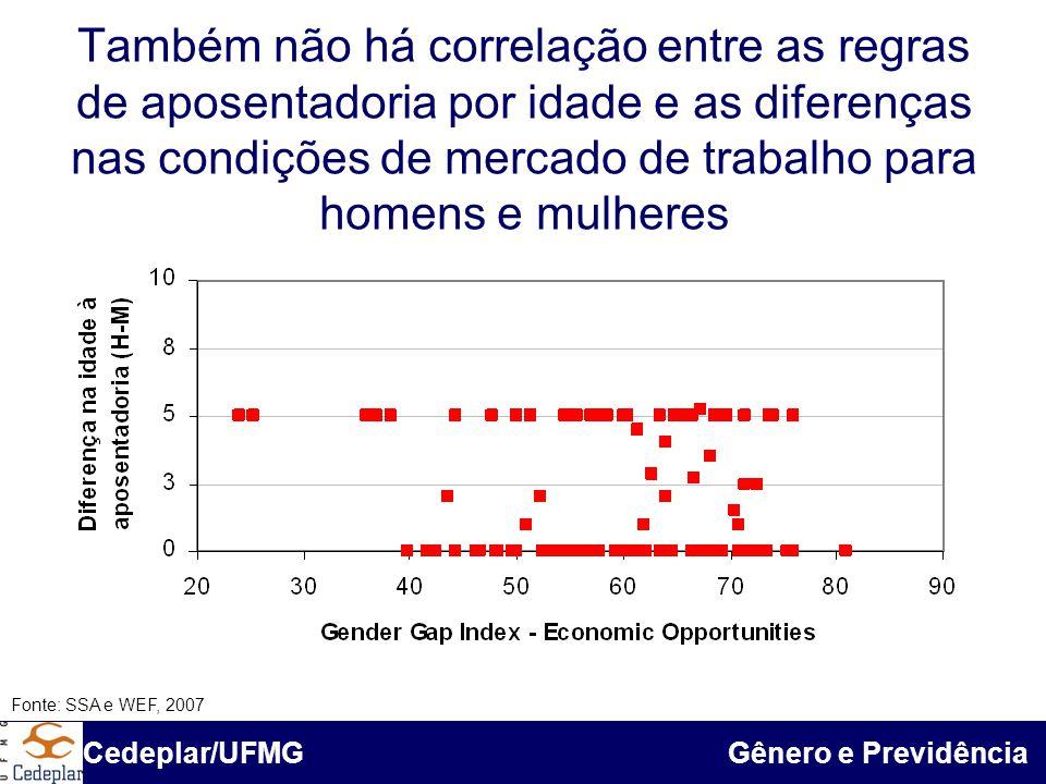 Também não há correlação entre as regras de aposentadoria por idade e as diferenças nas condições de mercado de trabalho para homens e mulheres