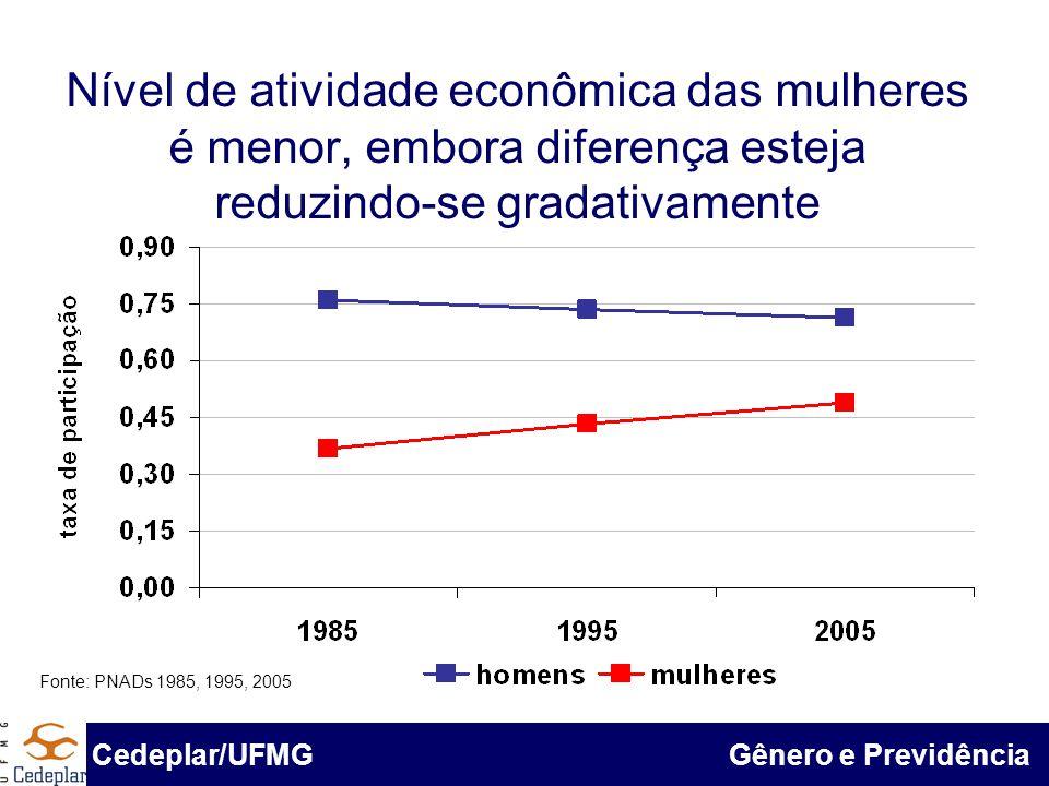 Nível de atividade econômica das mulheres é menor, embora diferença esteja reduzindo-se gradativamente