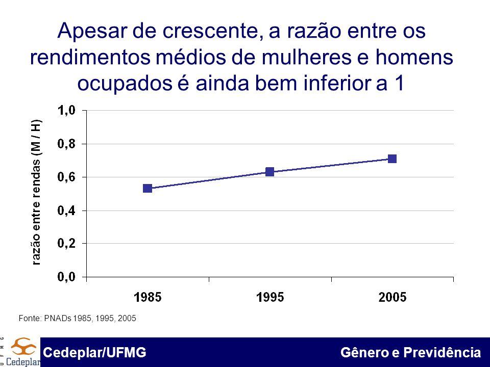Apesar de crescente, a razão entre os rendimentos médios de mulheres e homens ocupados é ainda bem inferior a 1