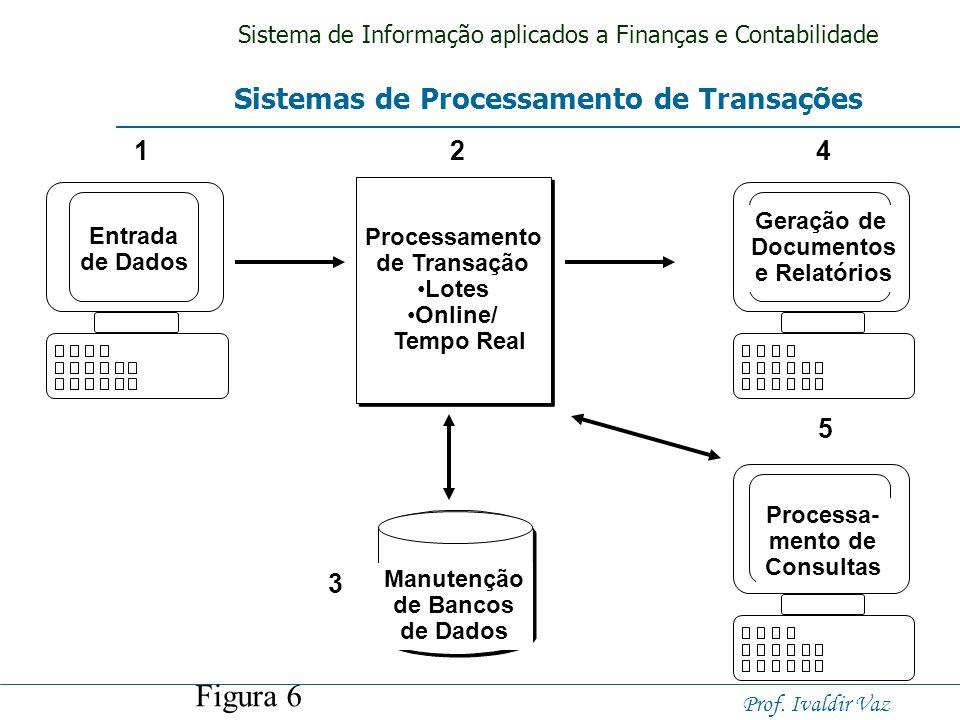 Figura 6 Sistemas de Processamento de Transações 1 2 3 4 5