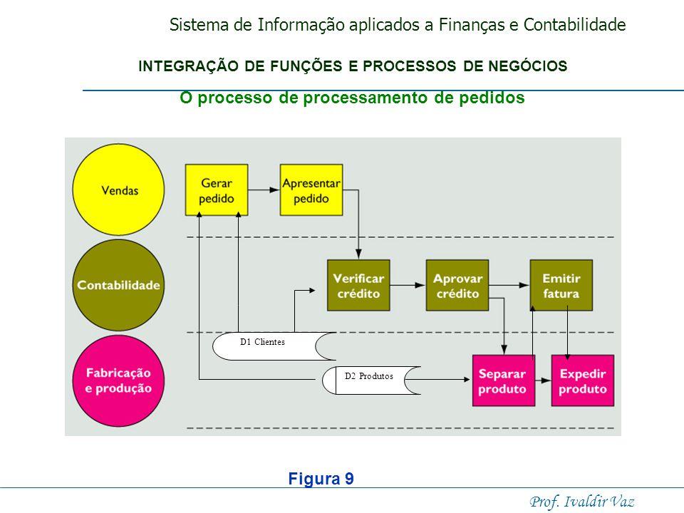 O processo de processamento de pedidos