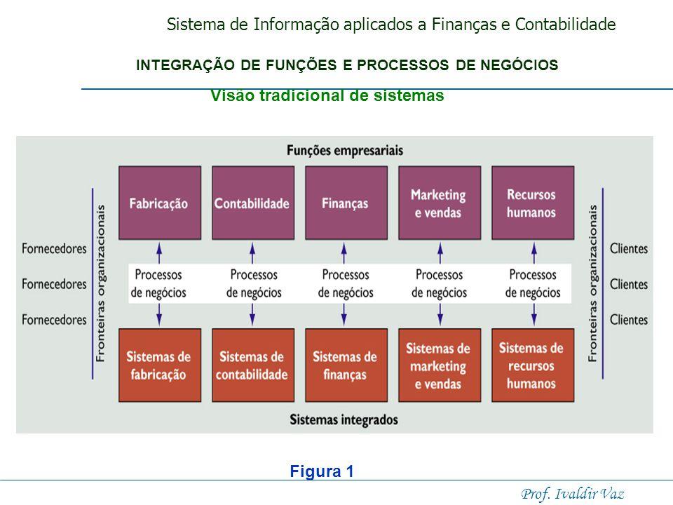 Visão tradicional de sistemas