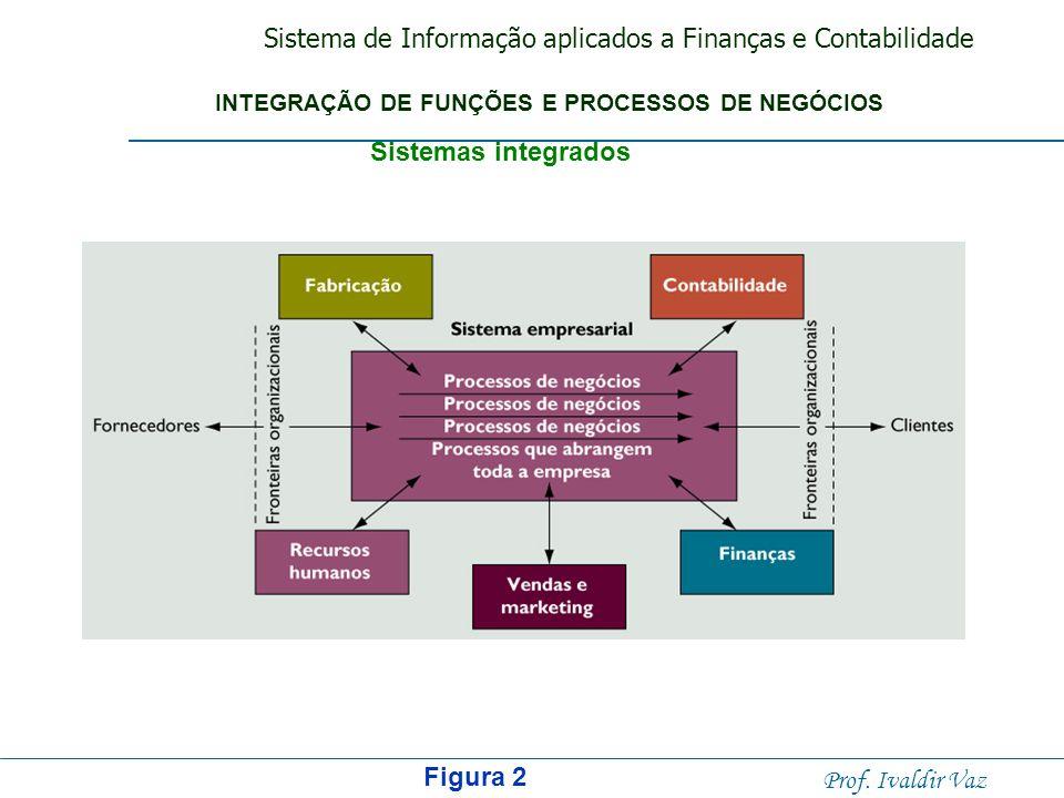 Sistemas integrados Figura 2