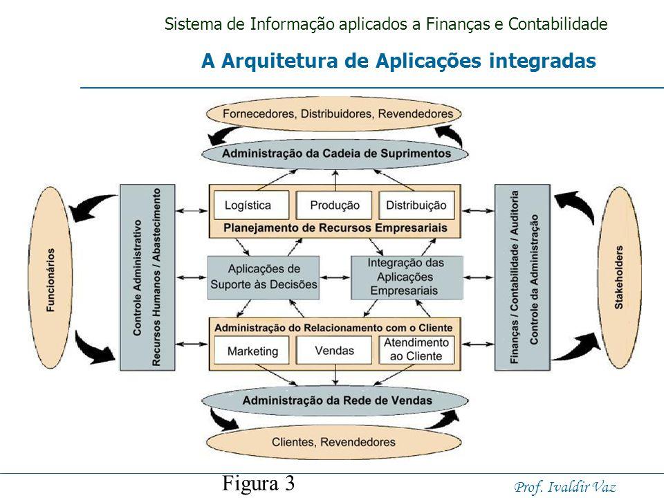 A Arquitetura de Aplicações integradas