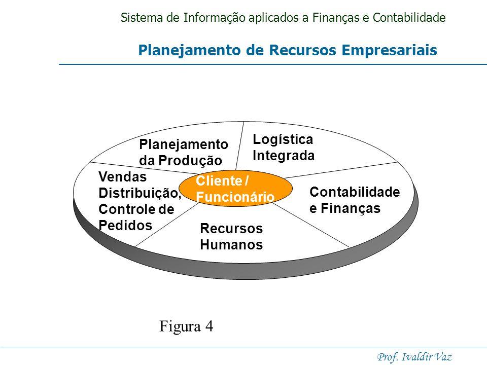 Figura 4 Planejamento de Recursos Empresariais Logística Planejamento