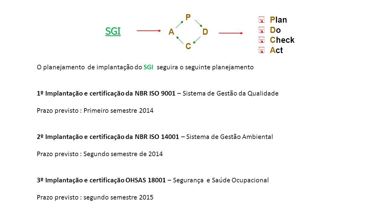 SGI P C D A Plan Do Check Act