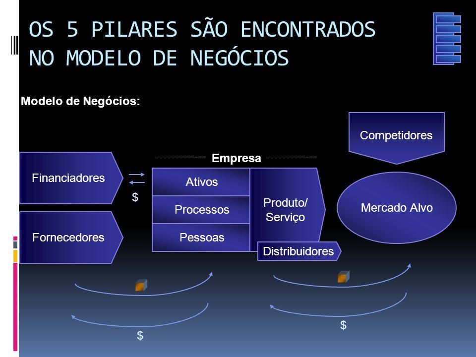 OS 5 PILARES SÃO ENCONTRADOS NO MODELO DE NEGÓCIOS