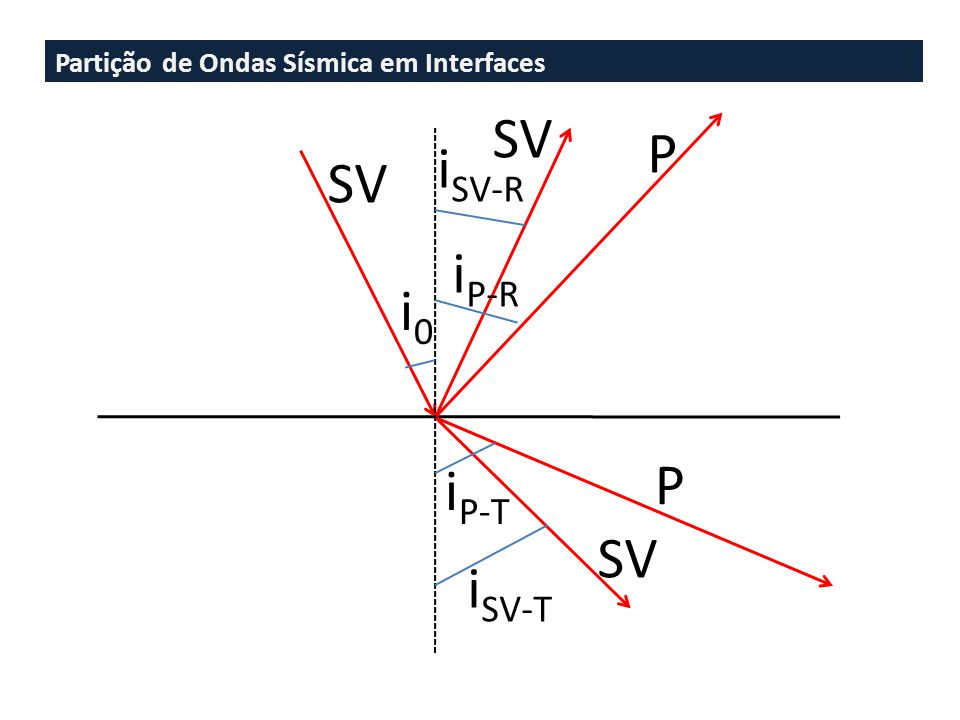 SV P iSV-R SV iP-R i0 P iP-T SV iSV-T