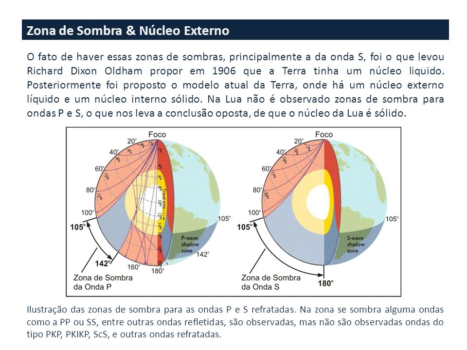 Zona de Sombra & Núcleo Externo