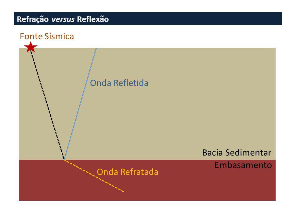 Fonte Sísmica Onda Refletida Bacia Sedimentar Embasamento