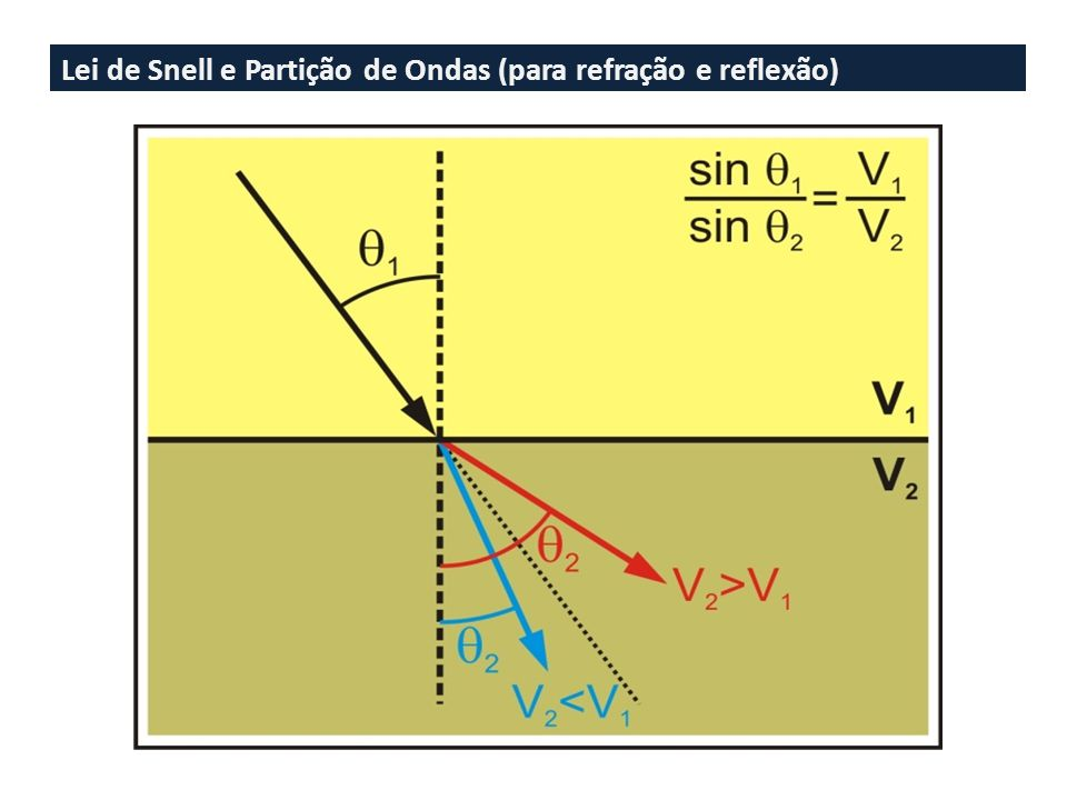 Lei de Snell e Partição de Ondas (para refração e reflexão)