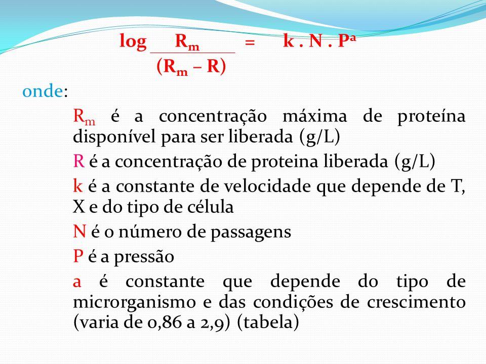 log Rm = k . N . Pa (Rm – R) onde: Rm é a concentração máxima de proteína disponível para ser liberada (g/L)