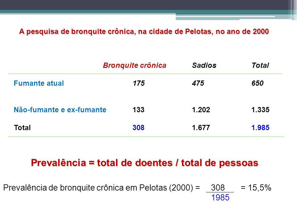 Prevalência = total de doentes / total de pessoas